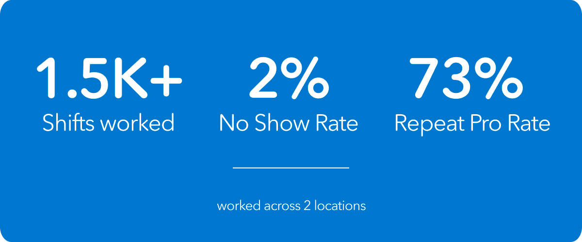 1.5K+ Shifts worked, 2% no show rate, 73% repeat pro rate, worked across 2 locations. Statistics